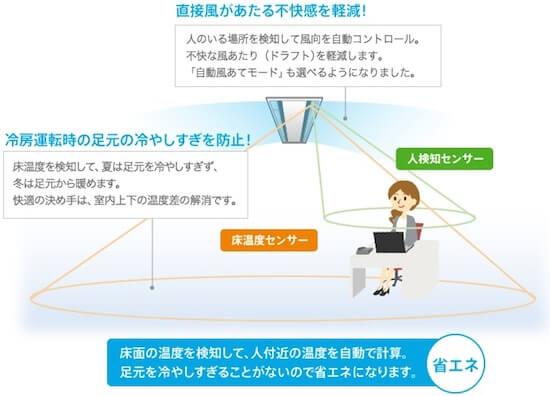 床面の温度を検知して、人付近の温度を自動で計算。足下を冷やしすぎることがないので省エネになります。
