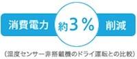 消費電力約3%