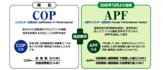 業務用エアコン APF,COP