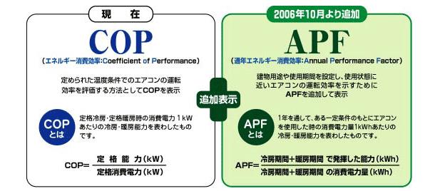 APF,COP